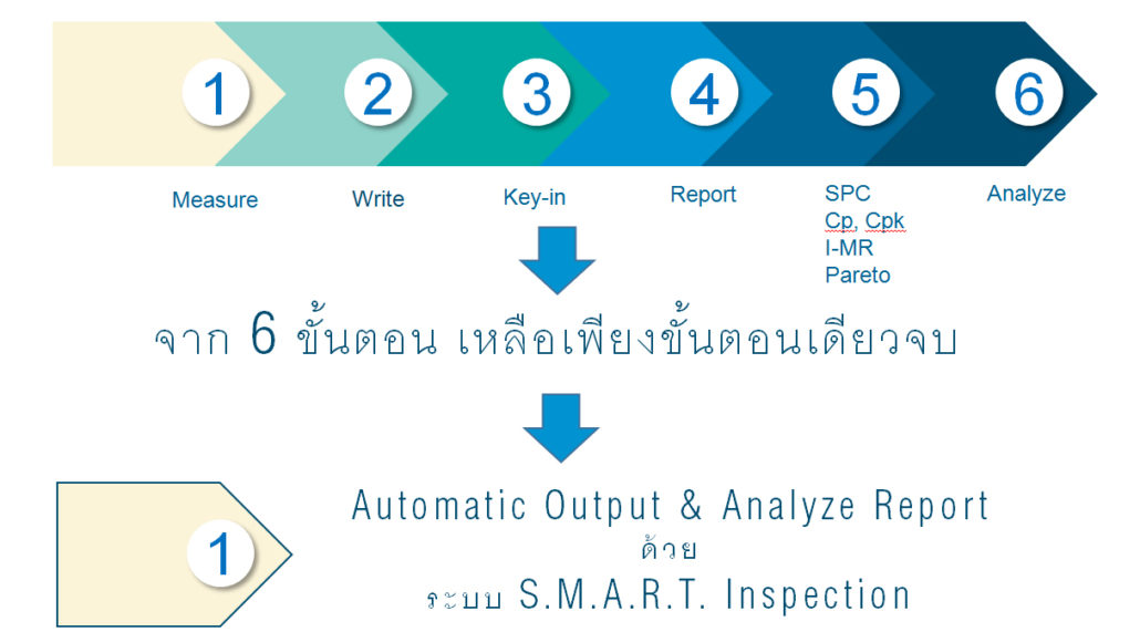 S.M.A.R.T. Inspection by JSR GROUP