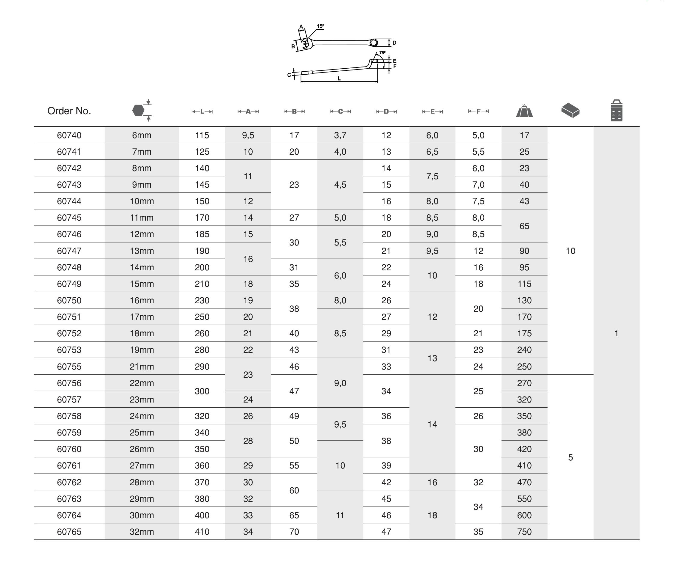ประแจแหวนข้างปากตาย COMBINATION DEEP OFFSET SPANNER Table