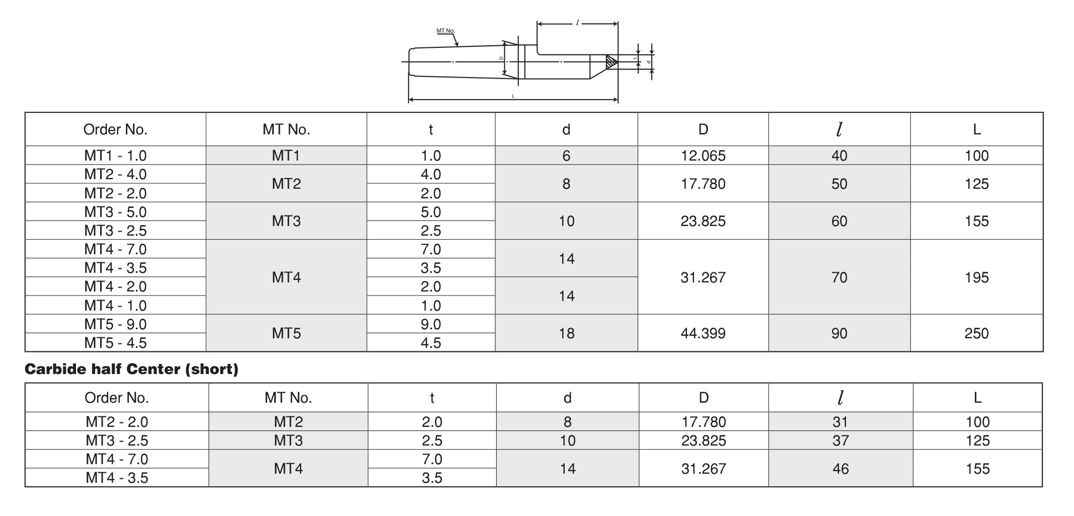Dead Center ยันศูนย์ตาย TAKURA TOOLING SYSTEM 3 table