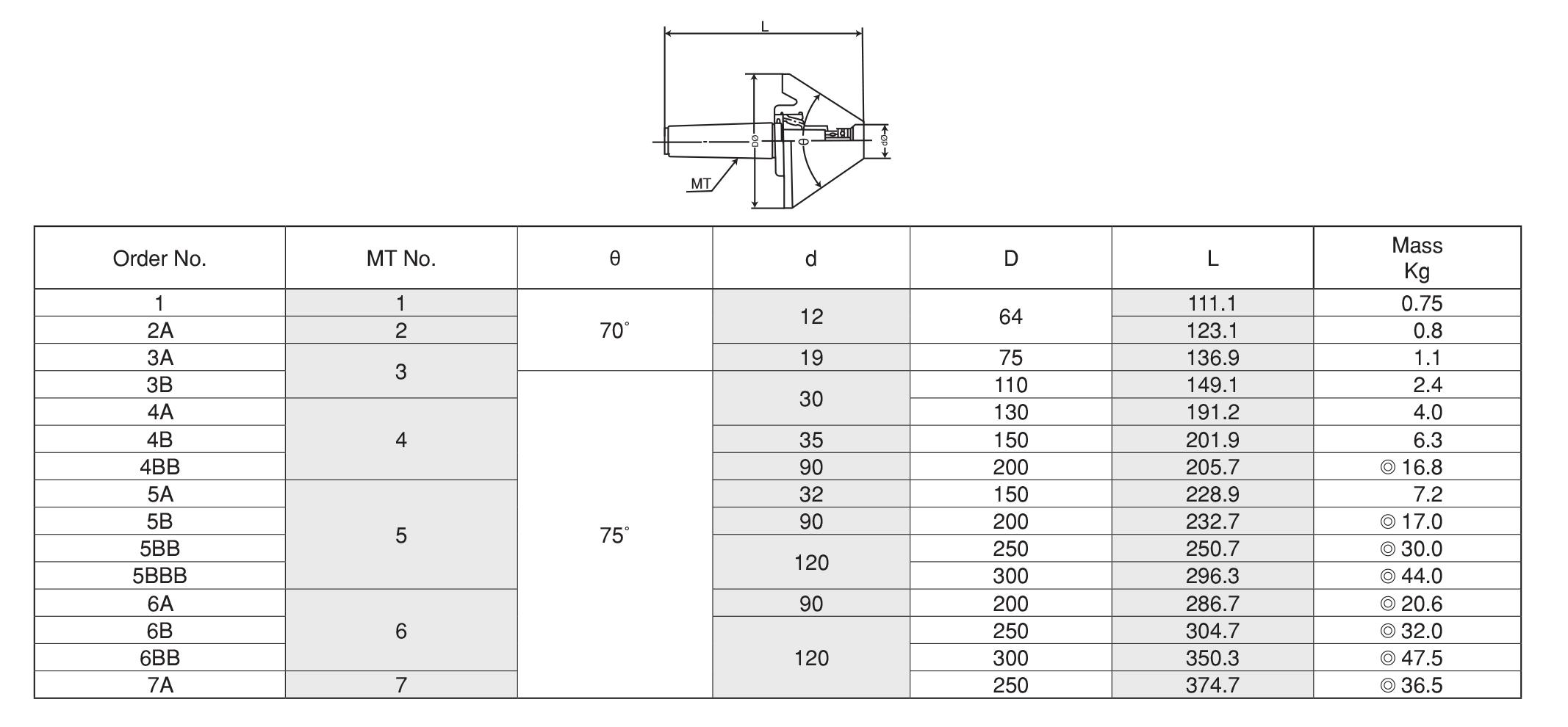 Dead Center ยันศูนย์ตาย TAKURA TOOLING SYSTEM 5 table