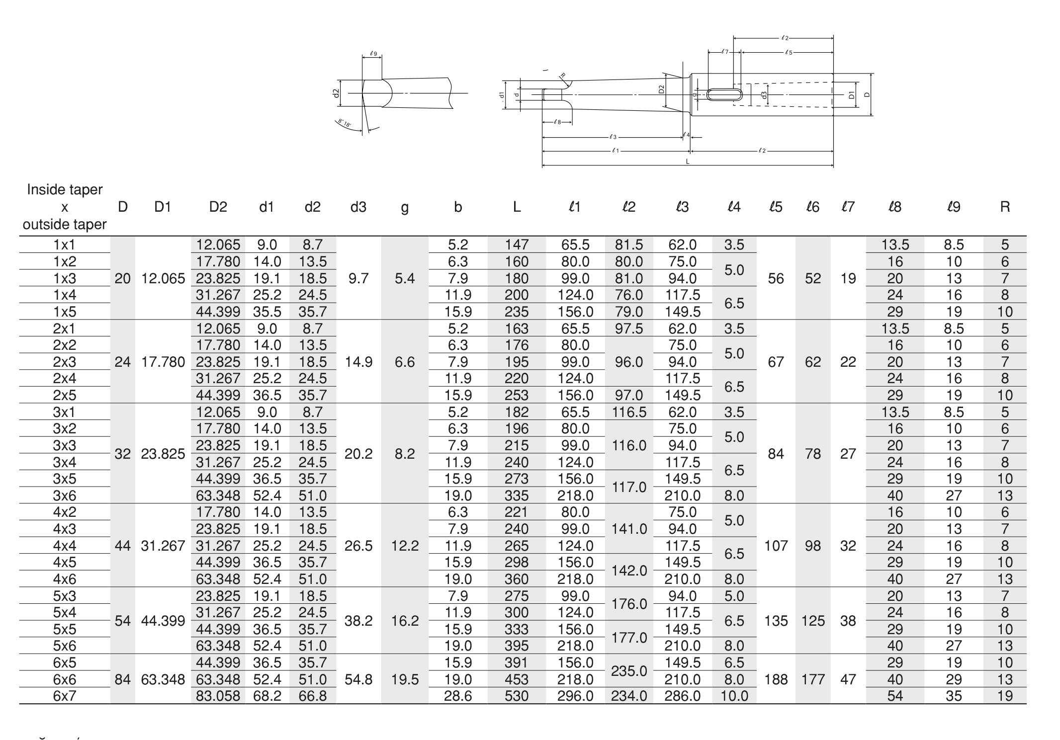 Drill Socket แกนต่อปลอกเตเปอร์ TAKURA TOOLING SYSTEM table