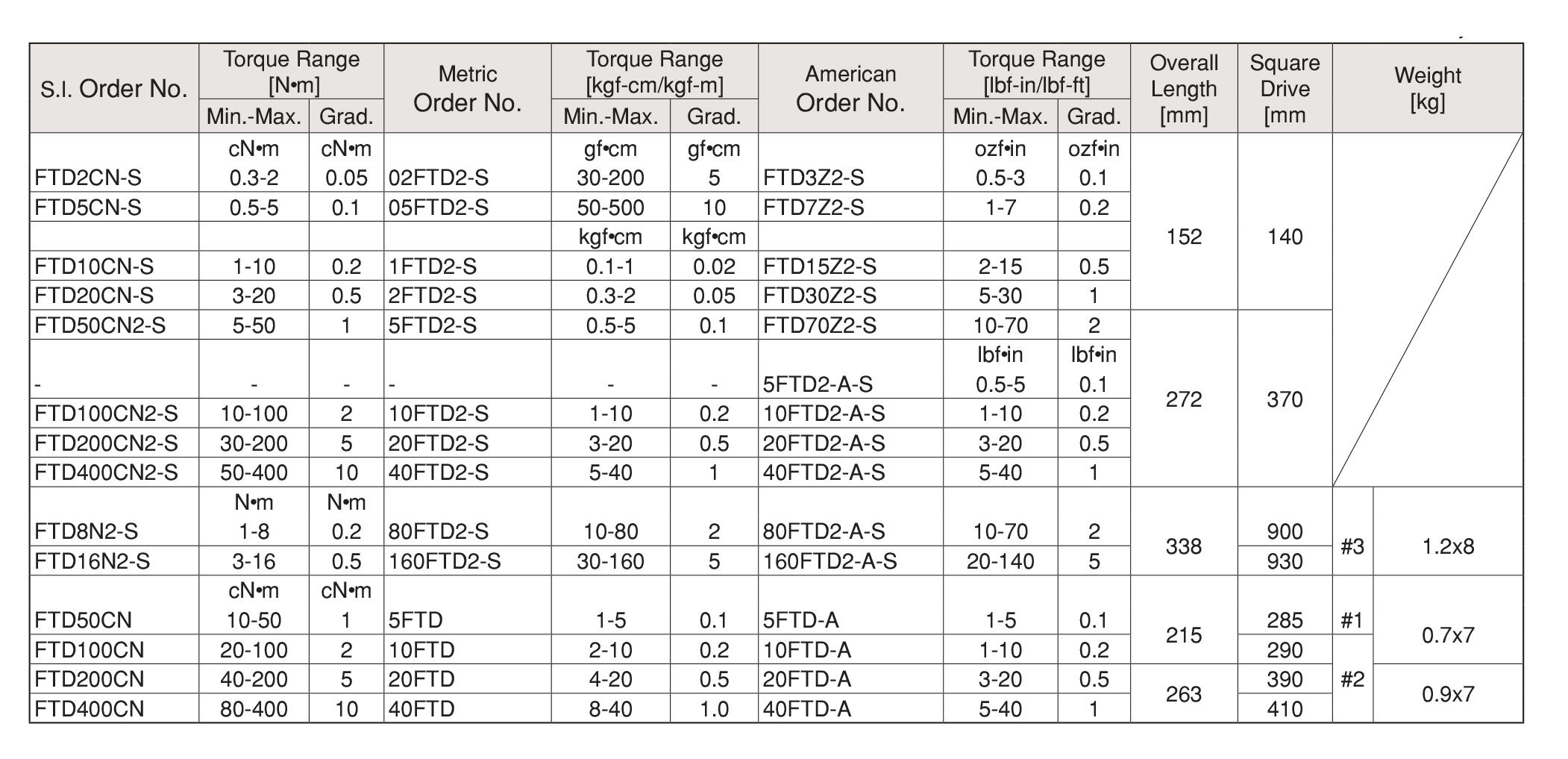 FTD- Dial Indicating Torque Screwdriver with Memory Pointer ไขควงขันปอนด์ BESTOOL-KANON table