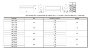 Precision Flat Level ระดับน้ำตั้งเครื่องแบบยาว RIKEN table