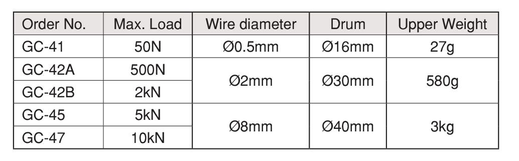 Wire Winding Grip เครื่องจับสายไฟ IMADA SEISAKUSHO table