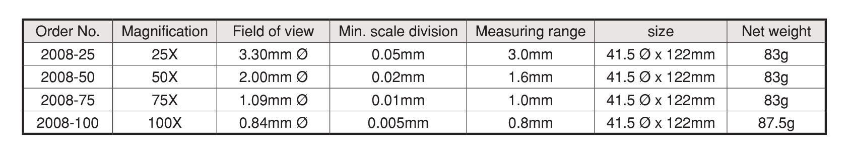 แว่นขยายแบบขาตั้ง Stand Microscope PEAK table