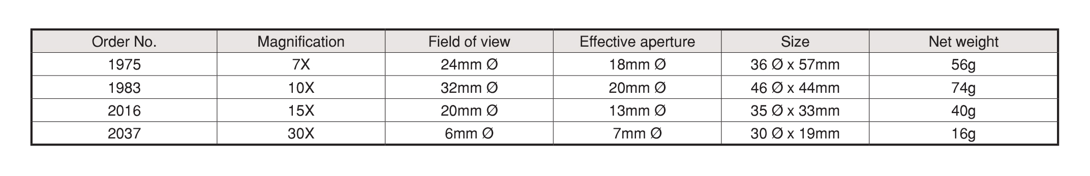 Scale Lupe แว่นขยายแบบมีสแกล PEAK table