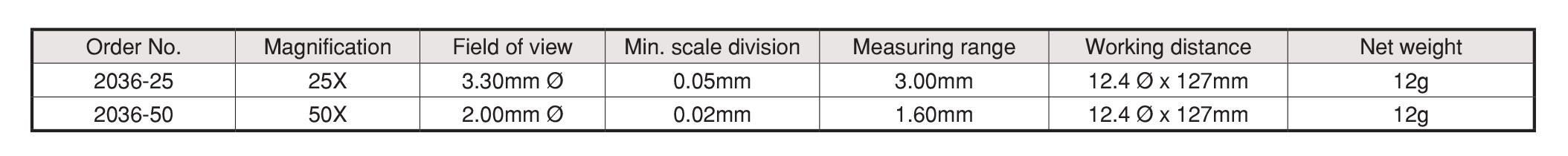 แว่นขยาย Pocket Microscope PEAK table